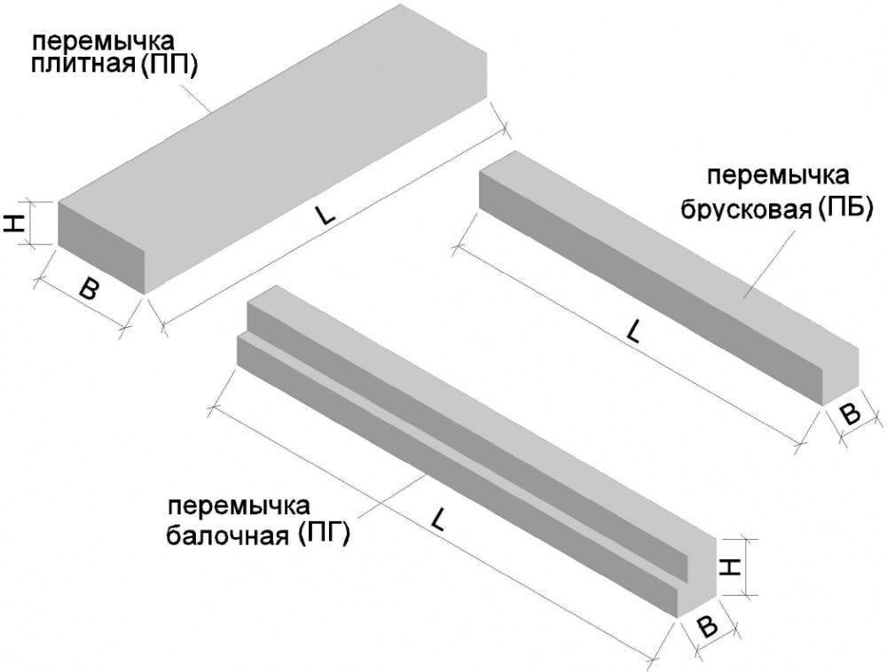 перемычка брусковая из бетона характеристики
